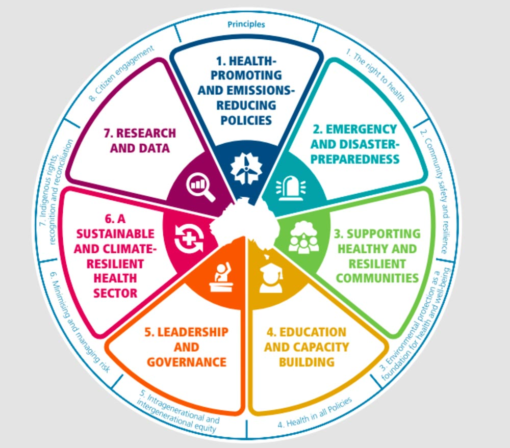 A diagram of seven aspects of climate change readiness.