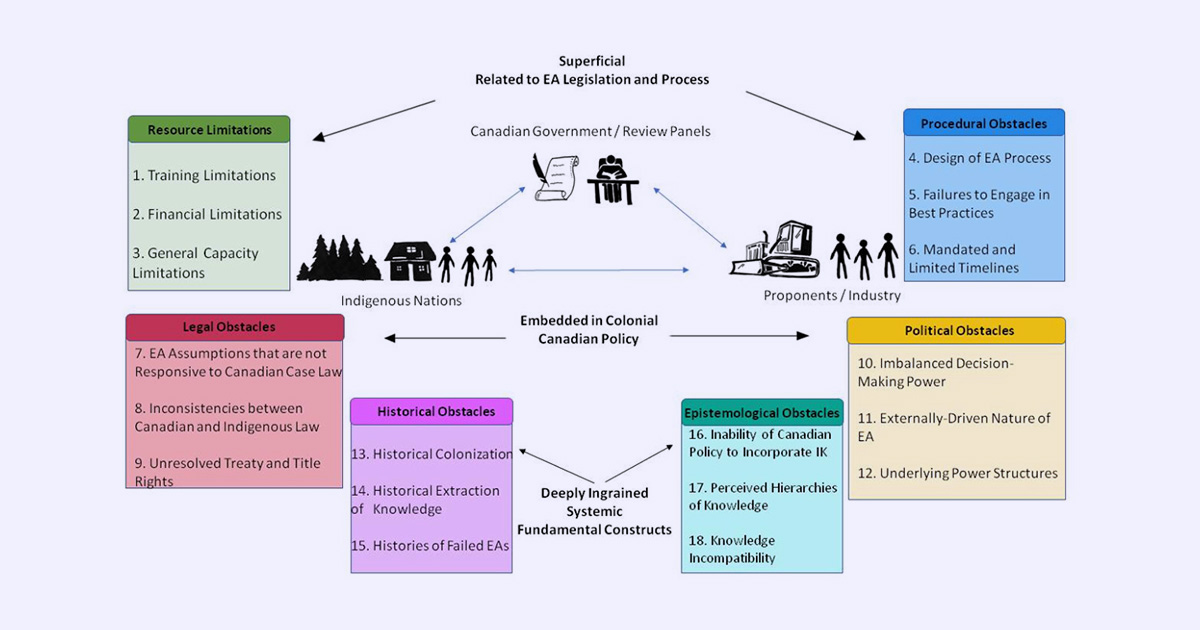 69 problems new research reveals obstacles to the engagement of indigenous knowledge in canadas environmental assessment processes