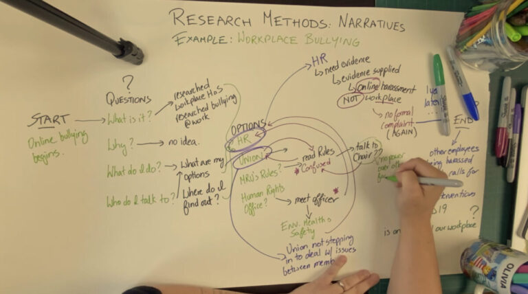 The use of narratives in research and design